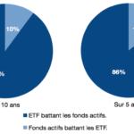 trackers/ETF versus fonds actifs
