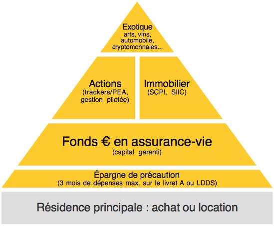 L'Argent ( économie, Bourse, impôts, emprunts....) - Page 38 Pyramide-de-Maslow_epargne