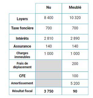 Investir En Location Meublee Lmnp Cas Pratique Guide 2020